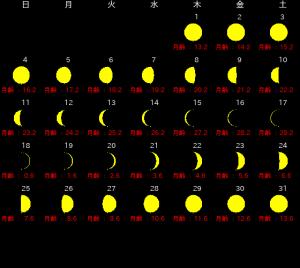 2018年3月月齢カレンダー