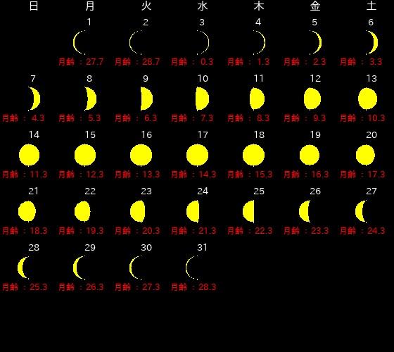 2019年7月、新月・満月カレンダー