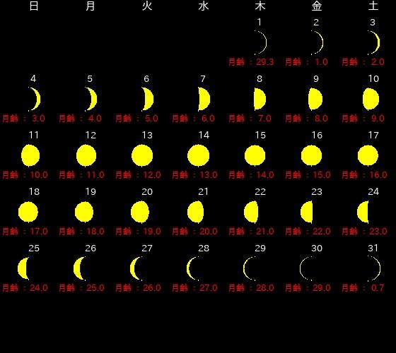 8月新月・満月カレンダー