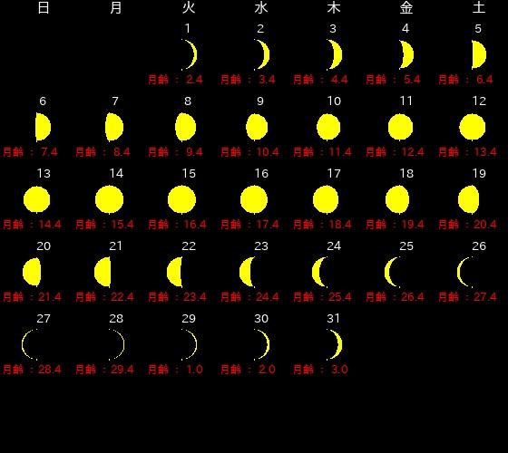 2019年10月、新月・満月カレンダー