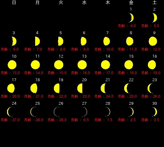 2019年11月、新月・満月カレンダー