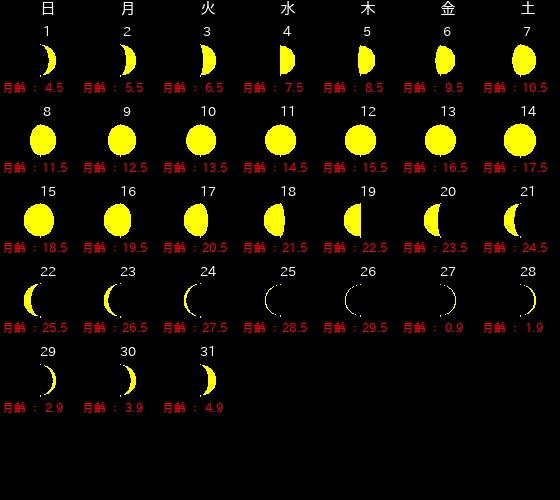 2019年12月、新月・満月カレンダー