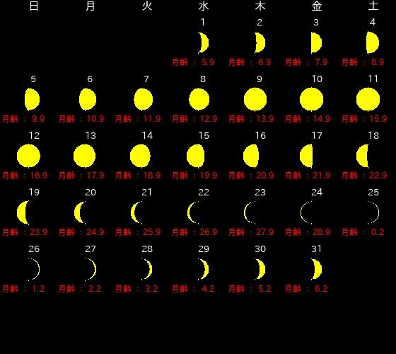 2020年1月、新月・満月カレンダー