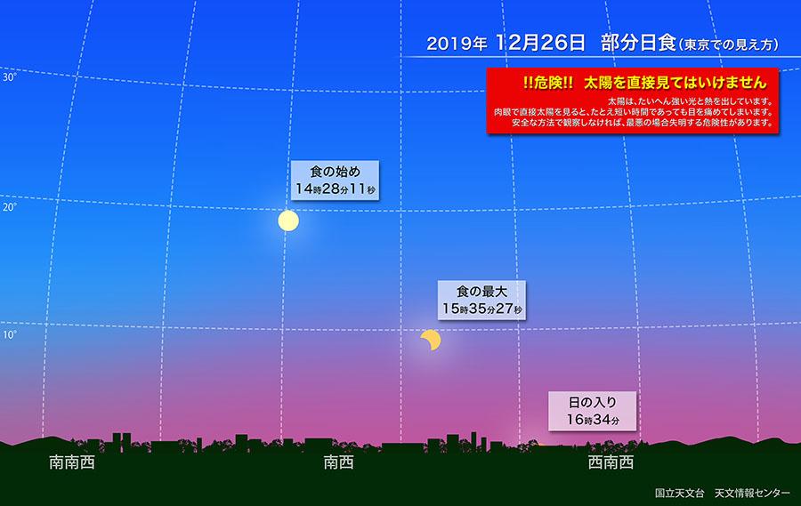 2019年12月の部分日食