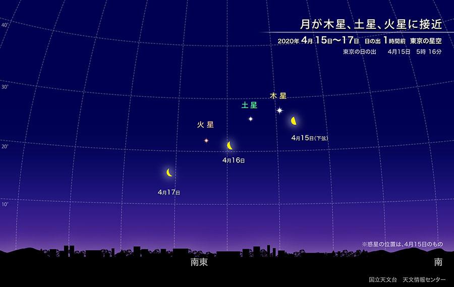 月が木星、土星、火星に接近(2020年4月)