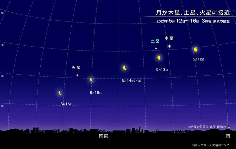 月が木星、土星、火星に次々と接近