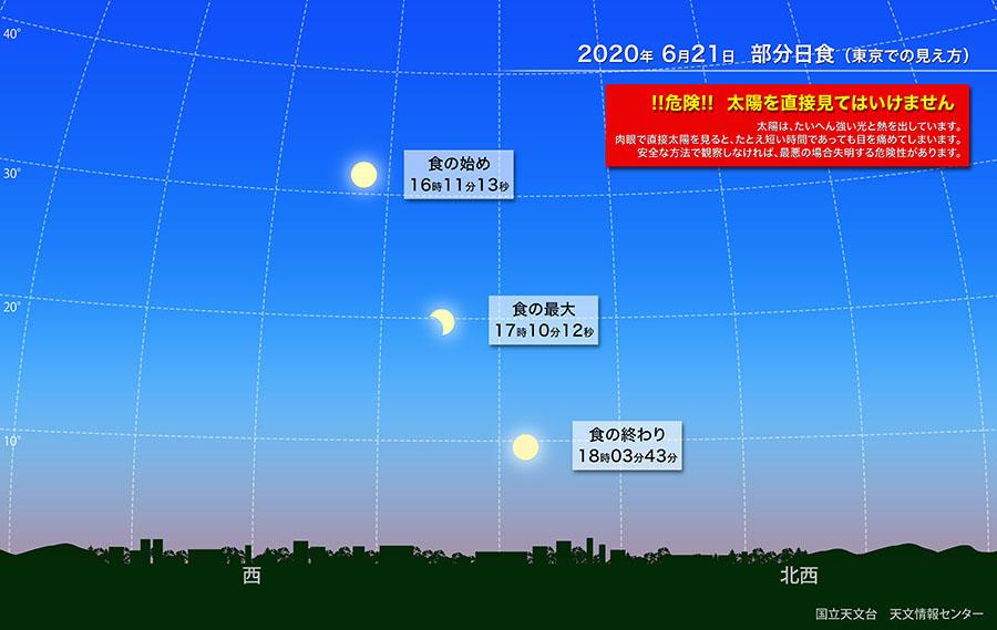 2020年6月部分日食