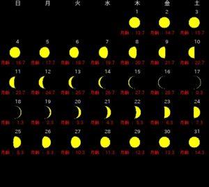 2020年10月、新月・満月カレンダー