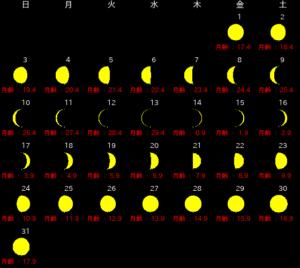 2021年2月 、月の満ち欠けカレンダー
